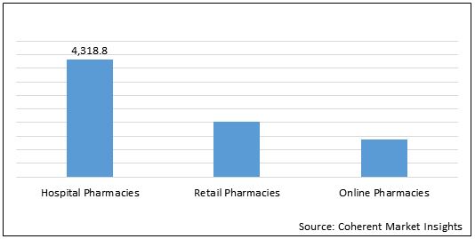 Morphine, Buprenorphine and Other Drugs  | Coherent Market Insights