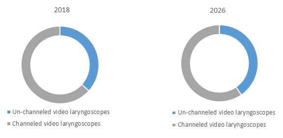 anesthesia video laryngoscope market figure 1