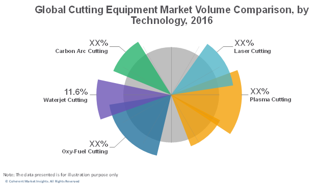 cutting equipment market