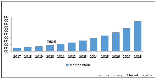 U.S., Japan, & Germany Precision Connector  | Coherent Market Insights