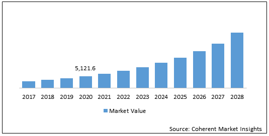 Construction Drone  | Coherent Market Insights