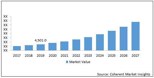 Digital Forensics  | Coherent Market Insights