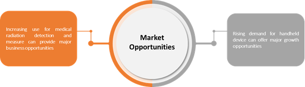 Non-Ionizing Radiation/EMF Detection, Measurement, and Safety    Coherent Market Insights