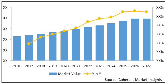 U.S., Europe, and China Myelodysplastic Syndrome (MDS) Treatment  | Coherent Market Insights