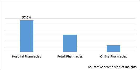 Cholangiocarcinoma  | Coherent Market Insights