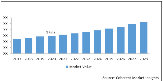 Cloud Gaming    Coherent Market Insights