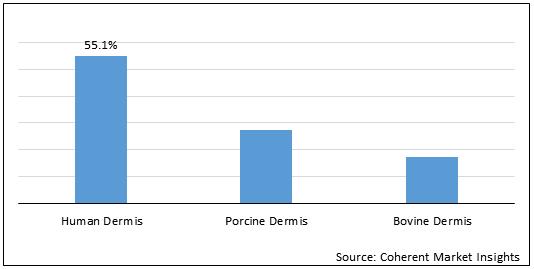U.S. Acellular Dermal Matrices  | Coherent Market Insights