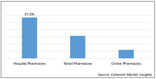Bone Cancer Drugs  | Coherent Market Insights