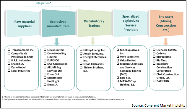Industrial Explosives  | Coherent Market Insights