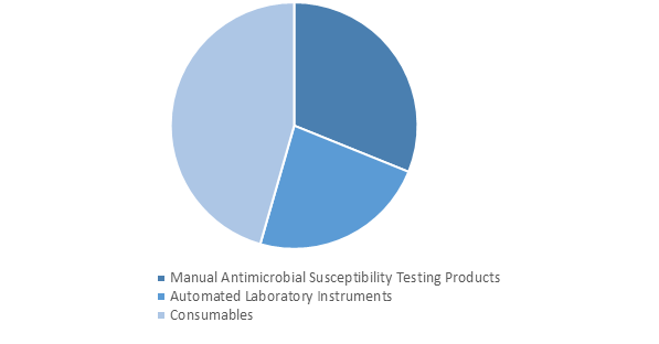 Antimicrobial Susceptibility Testing  | Coherent Market Insights