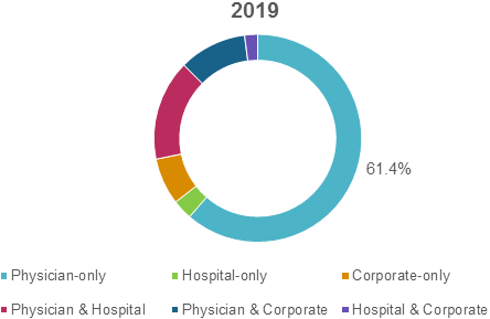 U.S. Ambulatory Surgery Centers  | Coherent Market Insights