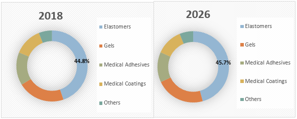 Medical Grade Silicone  | Coherent Market Insights