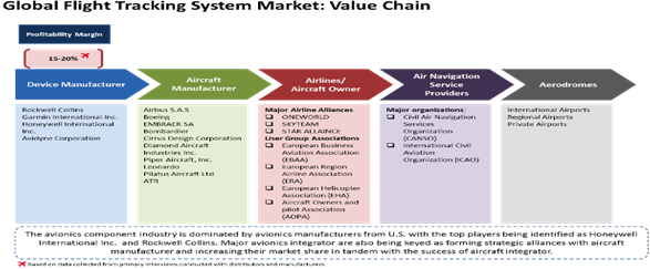 Flight Tracking System  | Coherent Market Insights