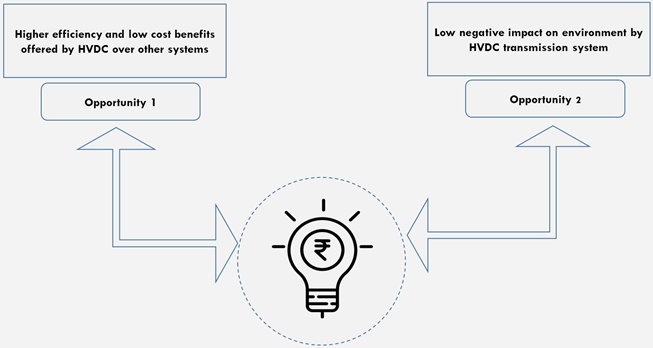 APAC HVDC Transmission Systems  | Coherent Market Insights