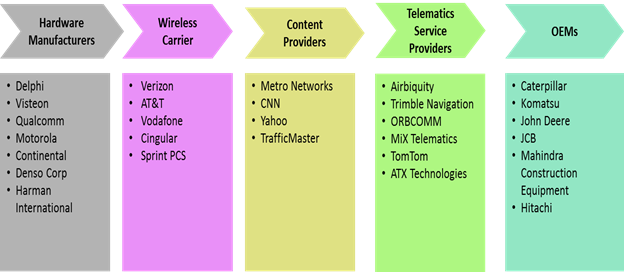 Off-highway Vehicle (OHV) Telematics  | Coherent Market Insights
