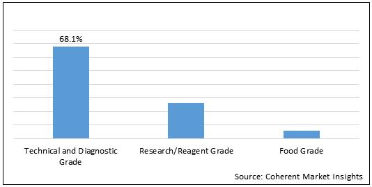 Bovine Serum Albumin    Coherent Market Insights