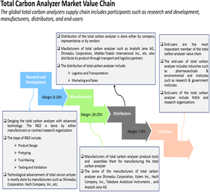 Total Carbon Analyzer  | Coherent Market Insights