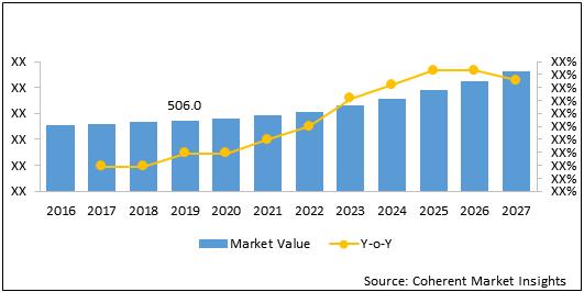 Blood Flow Measurement Devices  | Coherent Market Insights