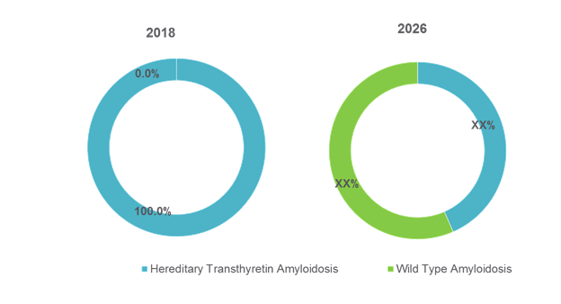 Transthyretin Amyloidosis Treatment  | Coherent Market Insights