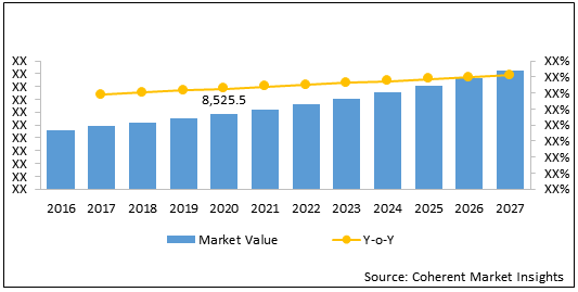 Cancer Cell  | Coherent Market Insights