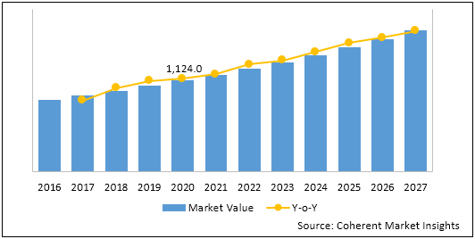 Digital Microscopes  | Coherent Market Insights