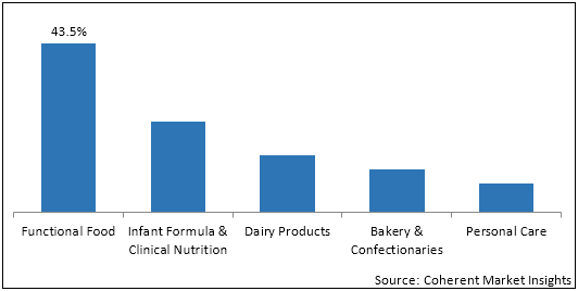 Dairy Nutritional and Nutraceutical Ingredients  | Coherent Market Insights