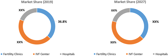 Assistive Reproductive Technology  | Coherent Market Insights