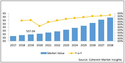 Aircraft Parts  | Coherent Market Insights