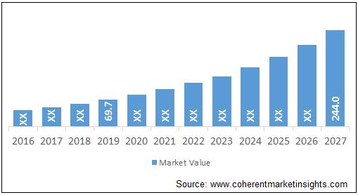 E-pharmacy  | Coherent Market Insights