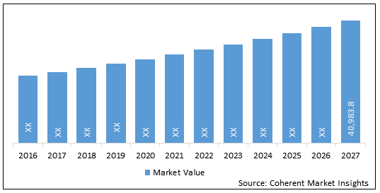 High Potency Active Pharmaceutical Ingredients  | Coherent Market Insights