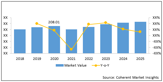 APAC and MEA Finance and Accounting Managed Services Industry  | Coherent Market Insights