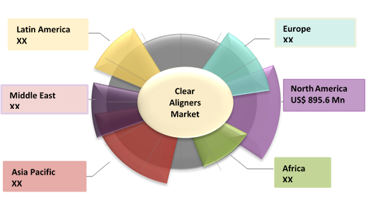 Clear Aligners  | Coherent Market Insights