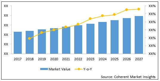 Spot Vision Screener  | Coherent Market Insights