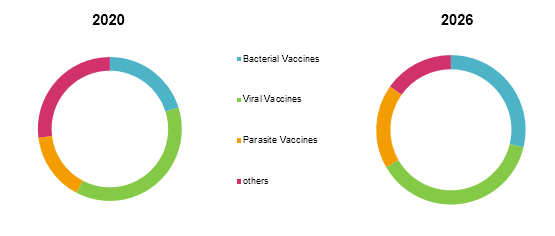Plant-Based Vaccines  | Coherent Market Insights