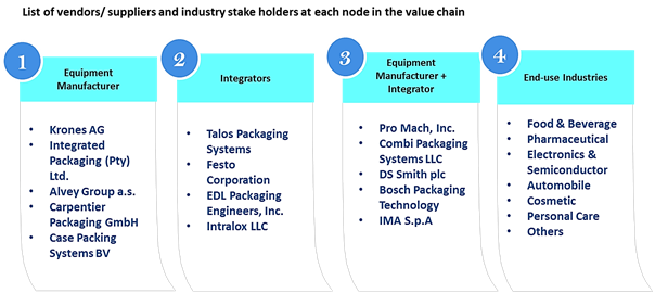 End-of-Line Packaging  | Coherent Market Insights