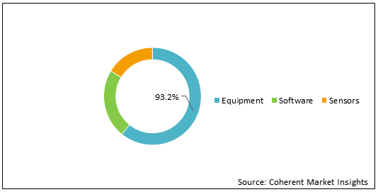 Plant Phenotyping  | Coherent Market Insights