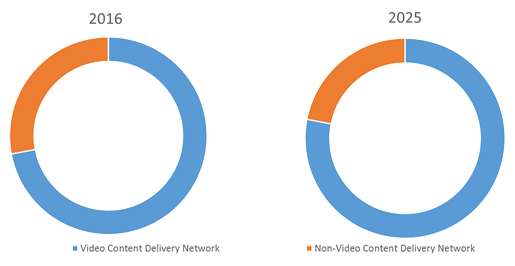 content delivery network market