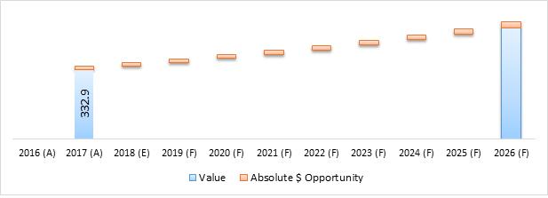 Ultrasonic Aspirator  | Coherent Market Insights