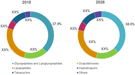 Methicillin-Resistant Staphylococcus Aureus Drugs  | Coherent Market Insights