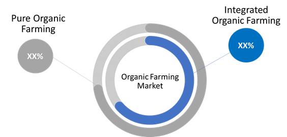 Organic Farming  | Coherent Market Insights