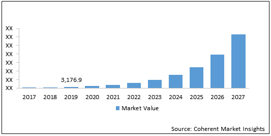 IT Robotic Automation  | Coherent Market Insights