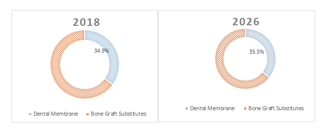 Dental Membranes and Bone Graft Substitutes  | Coherent Market Insights