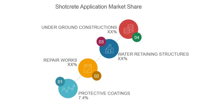 shotcrete market application trend