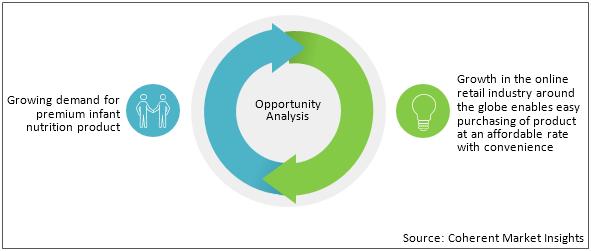 Infant Formula  | Coherent Market Insights