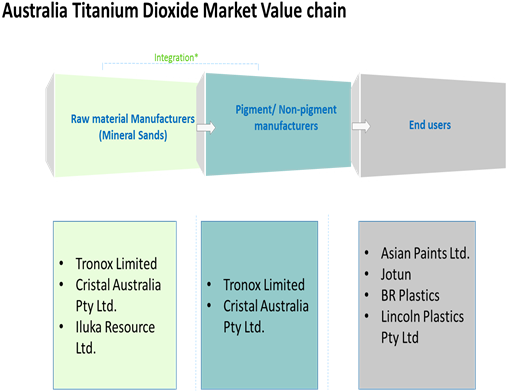 Australia Titanium Dioxide  | Coherent Market Insights