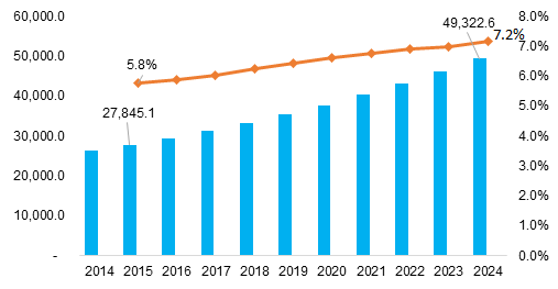 Blood Processing Devices and Consumables Market