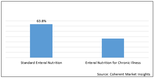 Enteral Nutrition  | Coherent Market Insights
