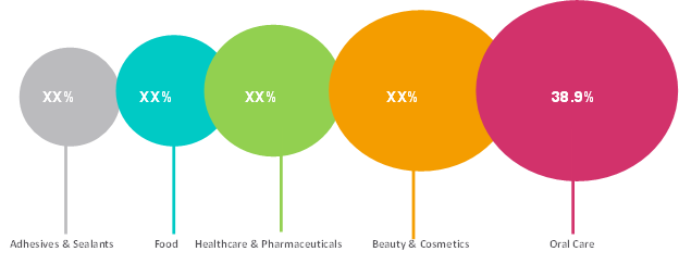 Tube Packaging  | Coherent Market Insights