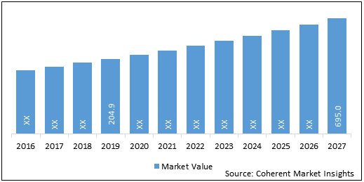 Organ Preservation Solutions  | Coherent Market Insights