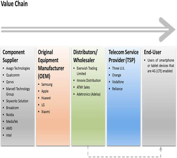 4G LTE Devices  | Coherent Market Insights